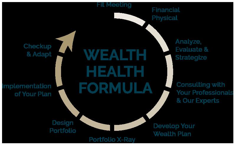 Wealth Health Formula
